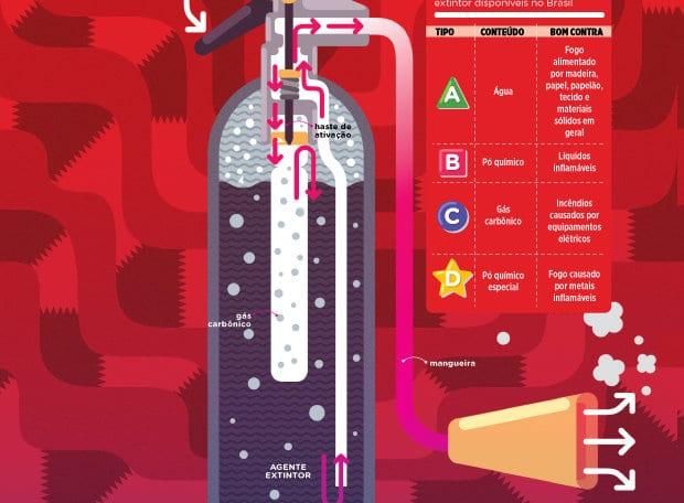 Como funciona um extintor de incêndio