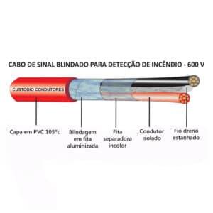Cabo Alarme de Incêndio 3 vias x 1,5 mm²