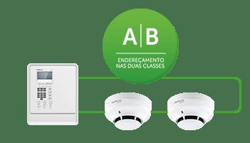 Instalação em classe A e/ou B